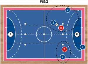 tecnica-calcio-a-5-3vs2-fig2