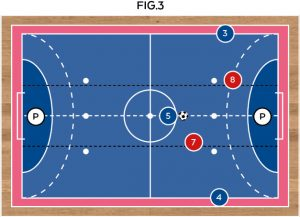 tecnica-calcio-a-5-3vs2-fig3